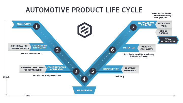 protolabs automotive infographic explaining the product life cycle