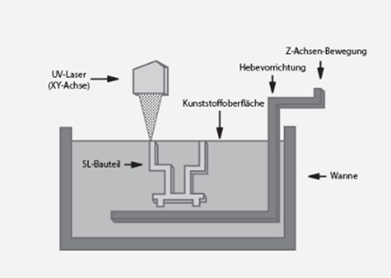 Illustration of SL process